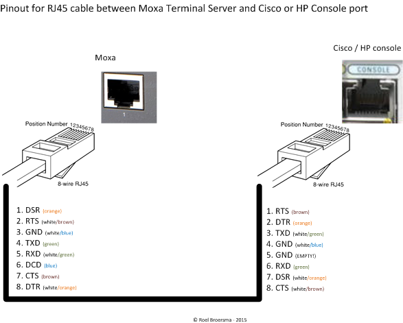 pinout for rj45 cable between moxa terminal server and cisco